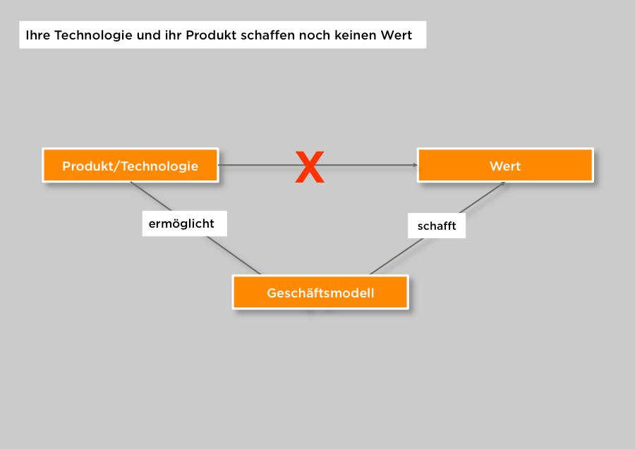 Zusammenhang_Technologie_Geschaeftsmodell_Wert