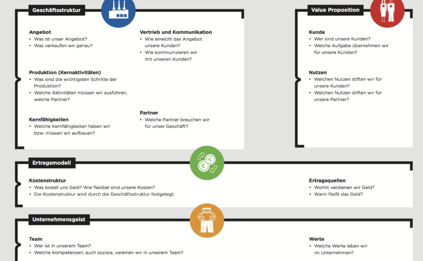 Tips, die Business Model Canvas zu verwenden