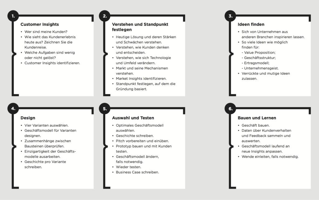 Von der Idee zum tragfähigen Geschäftsmodell: Der Prozess, das Richtige zu gründen